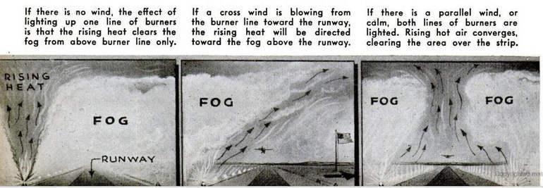 Как британцы сражались с туманами в аэропортах во время Второй мировой